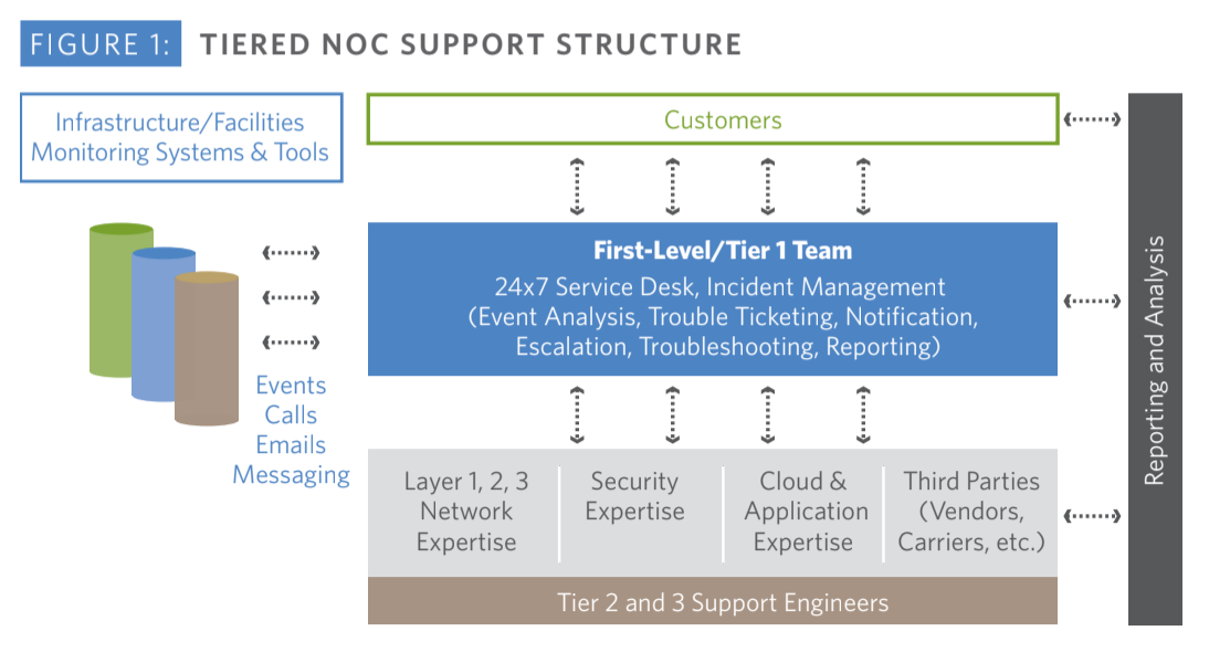Tiered NOC Support Structure