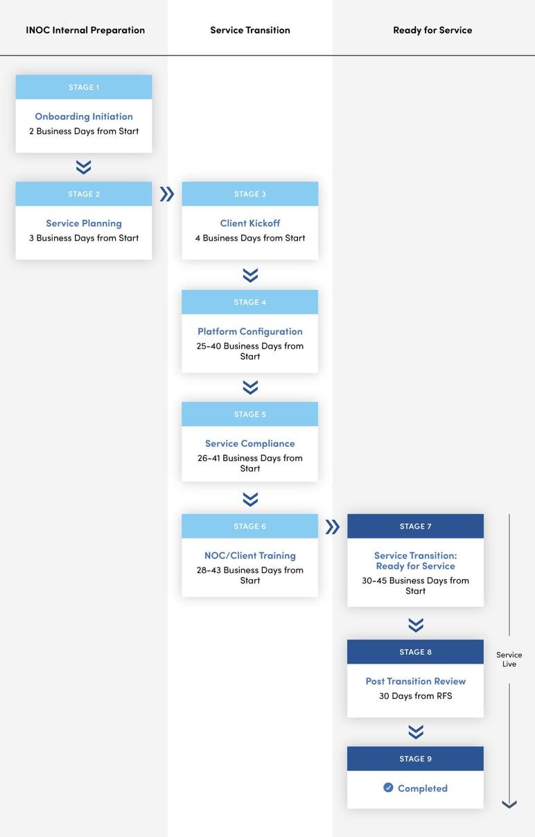 ino-BlogImage-ClientOnboarding-1