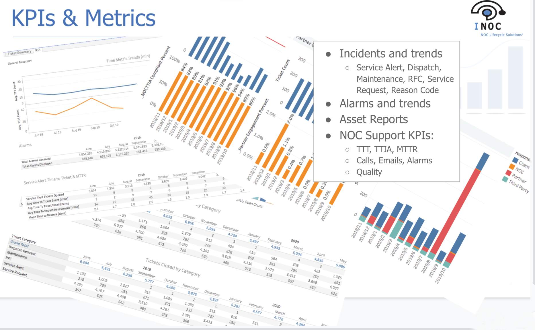 Network Operations Center KPIs and Metrics