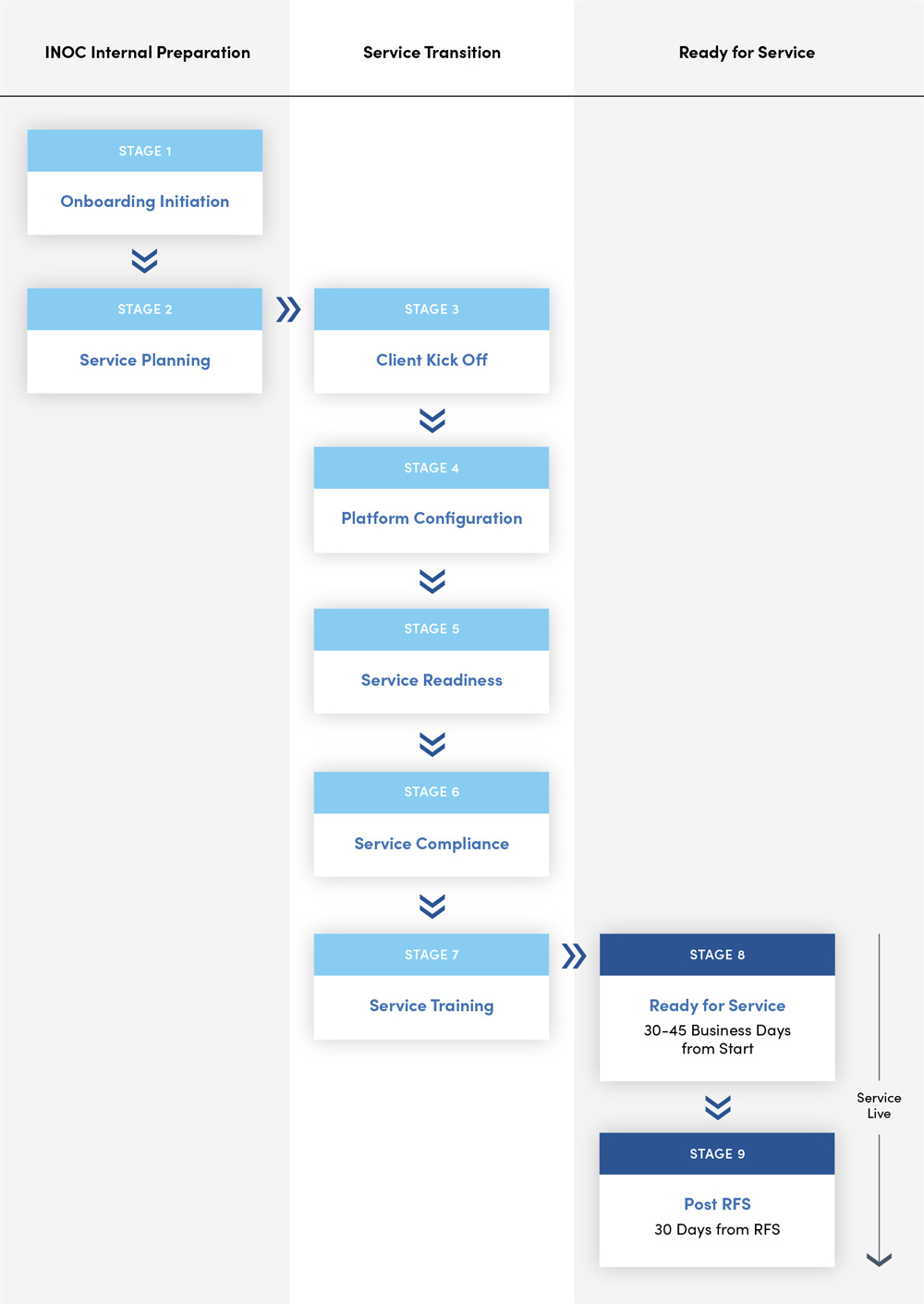 Network Operations Center Onboarding Process